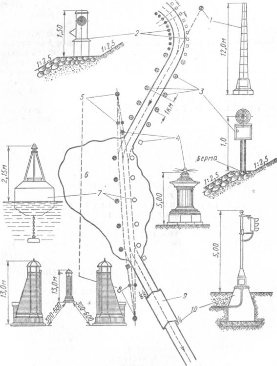Схема обстановки водохранилища